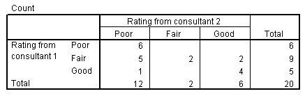 جدول التقاطع التصنيف من الاستشاري 1 حسب التصنيف من الاستشاري 2