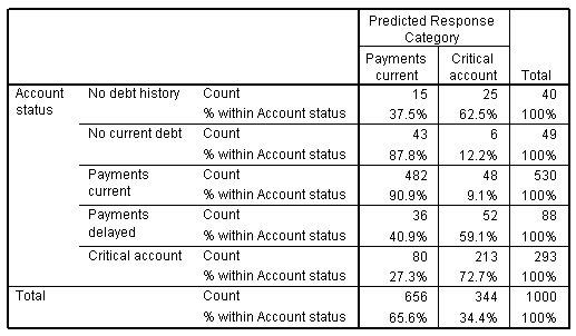 جدول التصنيف يوضح حالة الحساب في الصفوف وفئة الاستجابة المتوقعة (حساب المدفوعات الحالية أو الحرجة) في الأعمدة