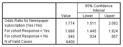 تقدير المخاطر Risk estimate للاشتراك في الصحف بحسب الاستجابة