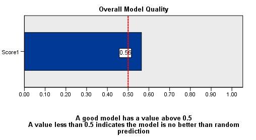مخطط جودة النموذج العام بدرجة 0.55