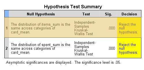 ملخص اختبار الفرضية Hypothesis test summary - الاختبارات اللامعلمية