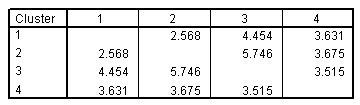 المسافات بين مراكز المجموعة النهائية لحل من أربع مجموعات