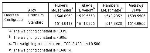 جدول تقديرات المتانة للمركز بالنسبة لمحامل الدرجة القياسية والدرجة الممتازة