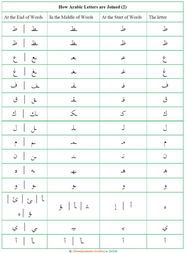 The Arabic Alphabet (16)  Ibnulyemen Arabic