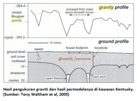 permodelan graviti