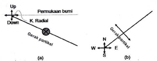Gambar 1. Ilustrasi arah partikel ketika dilewati Gelombang SH a. Tampak dari samping b. Tampak dari atas