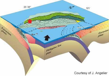 Tatanan Tektonik Taiwan (dimodifikasi dari gambar yang bersumber dari http://www.tectonics.caltech.edu/taiwan/regional.htm)
