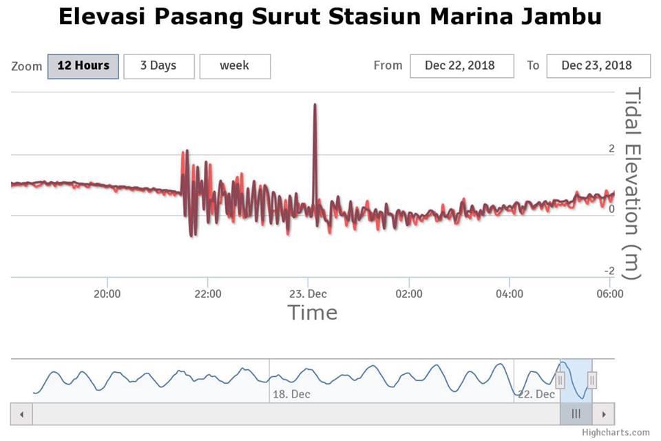 pendeteksi tsunami