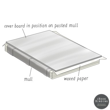 Figure 72 - Affixing Board onto Pasted Mull