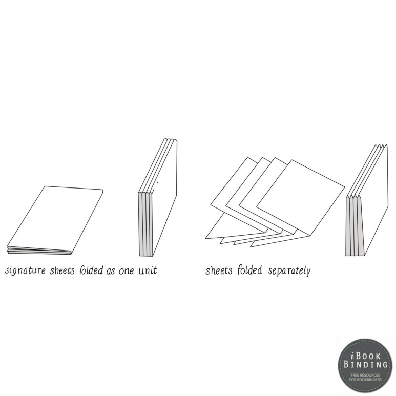 Figure 31 - Correct Method of Bulk Folding Sheets of Paper
