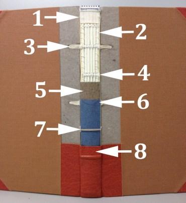 Cut-Away Binding Models 04, Sunken Cords - by Roger Williams