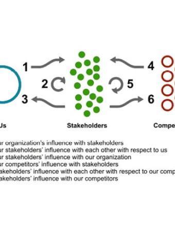 O potencial subutilizado do monitoramento de mídias sociais
