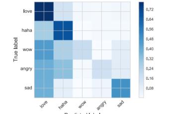 Casos de uso do Facebook Reactions em pesquisa e análise de dados