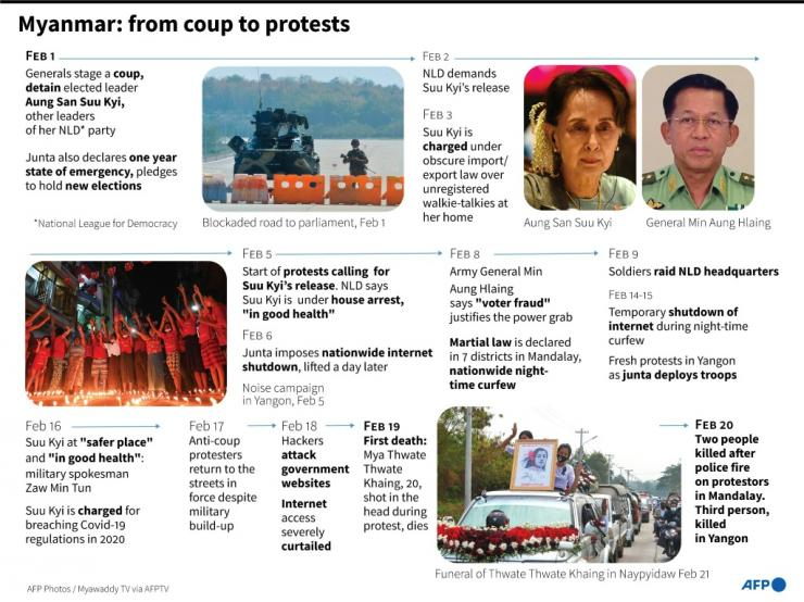 Main developments since the Feb 1 military coup in Myanmar, ousting democratically elected leader Aung San Suu Kyi.