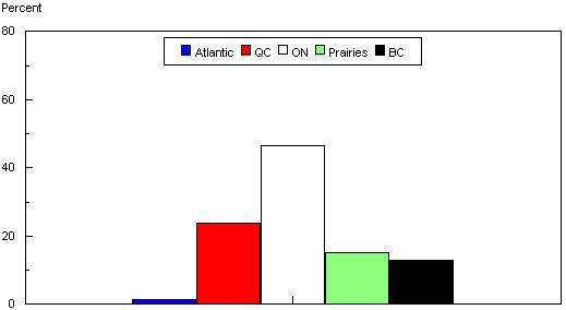 Figure 1: Regional Distribution of Establishments in Canada (percentage of total)