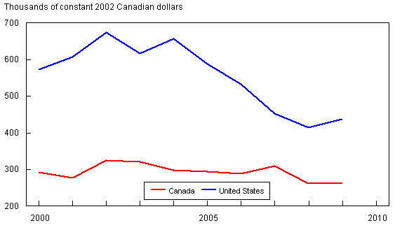 Figure 3: Canada-U.S. Comparison of Shipments per Employee (thousands of constant 2002 Canadian dollars)