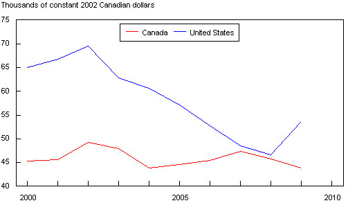 Figure 4: Canada-U.S. Comparison of Average Salaries  (thousands of constant 2002 Canadian dollars)