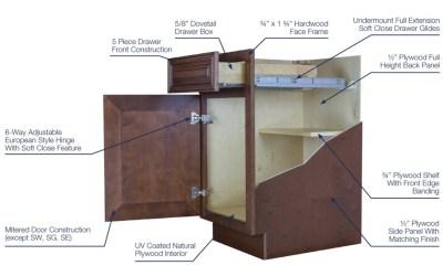 RTA Cabinets – TRUE or FALSE?