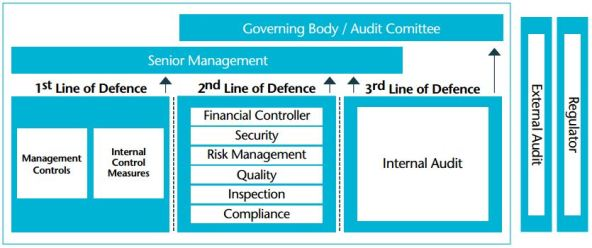 Three lines of defence in internal audit
