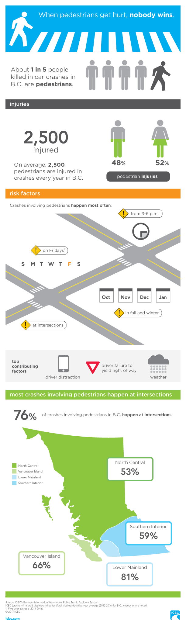 Be a safe pedestrian (infographic) ICBC