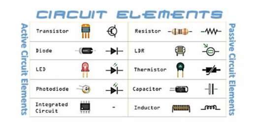 Circuit Components | Active Circuit Elements| Passive Ckt Elements