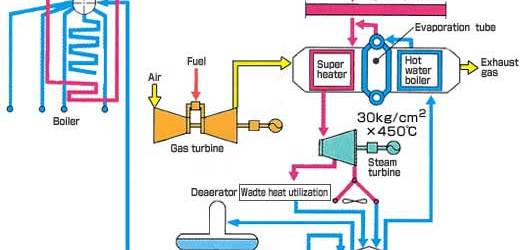 Equipment of Steam Power Plant | Description