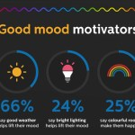 These are the top fifty triggers most likely to put Brits in a bad mood