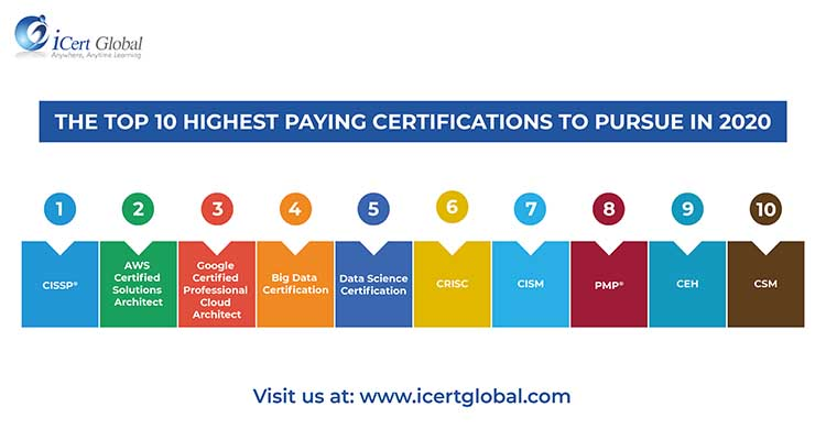 Top 10 High Paying Certifications To Target In 2020 Cyber