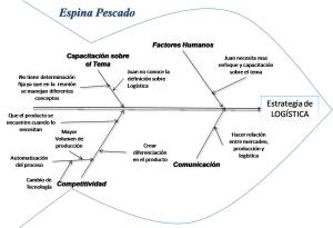 Parcial IParte Espina Pescado « Pensamiento Sistemico