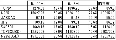 Index(SP500vsJapan).jpg