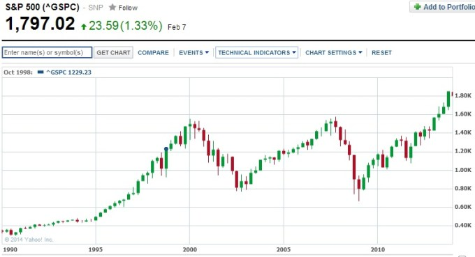 SP500-long-term-chart.jpg