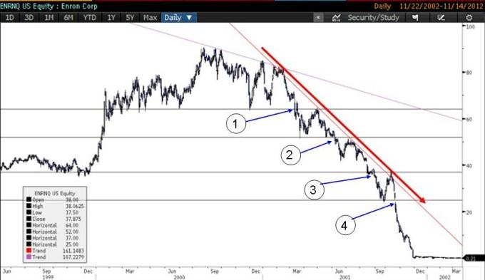 enron-fraud-stock-chart-2.jpg