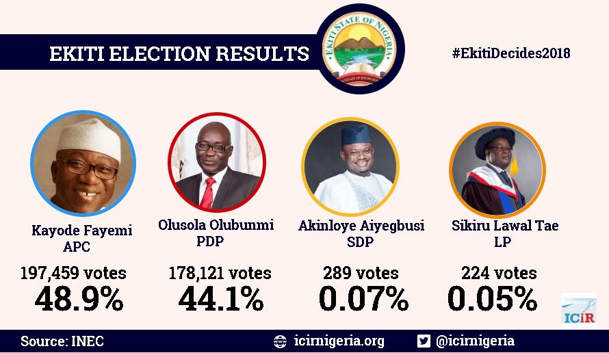 Fayemi defeats Olusola, PDP candidate