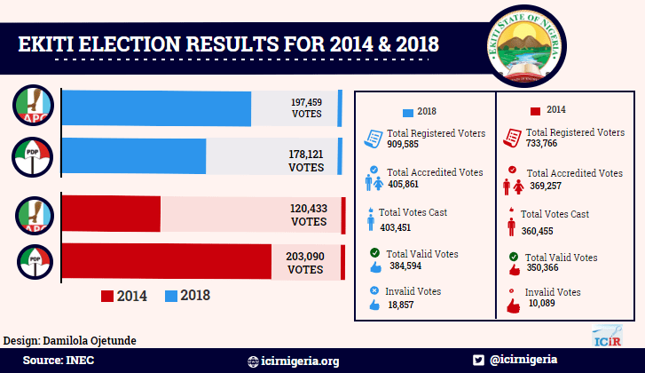 What data say about Ekiti Elections
