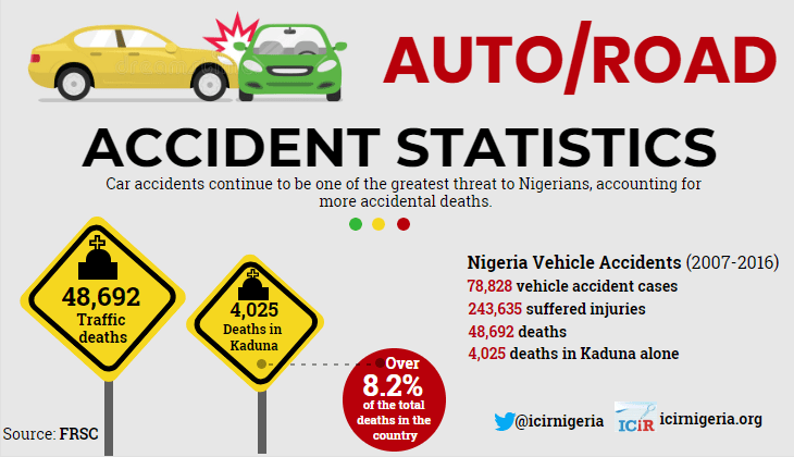 Kaduna, the state you are most likely to die on the road