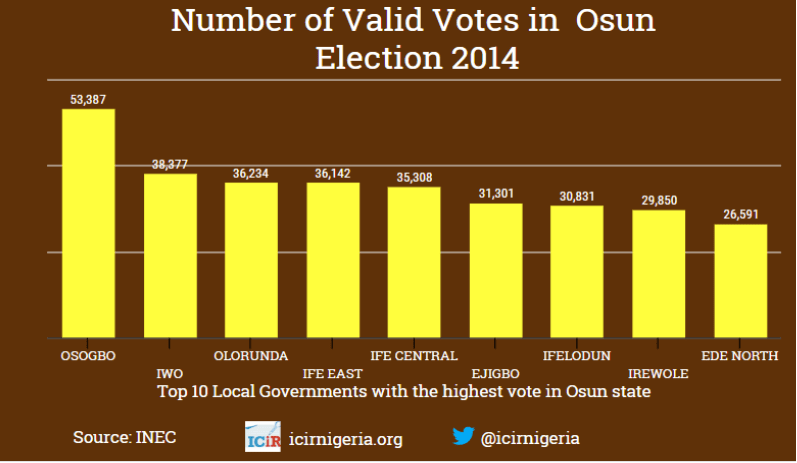 2014 voting pattern that may shape Osun governorship election
