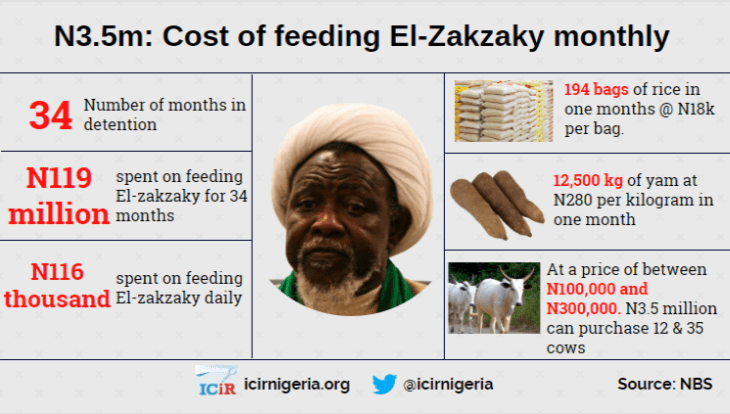 ANALYSIS: How does FG spend N3.5m monthly on Zakzaky's meals as claimed by Lai Mohammed?