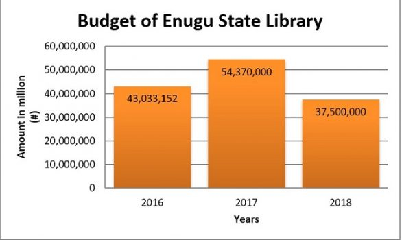 INVESTIGATION: Enugu public libraries in ruins despite