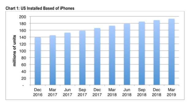 U.S. iPhone Install Base Growth Slowed in 1Q19 [Report]
