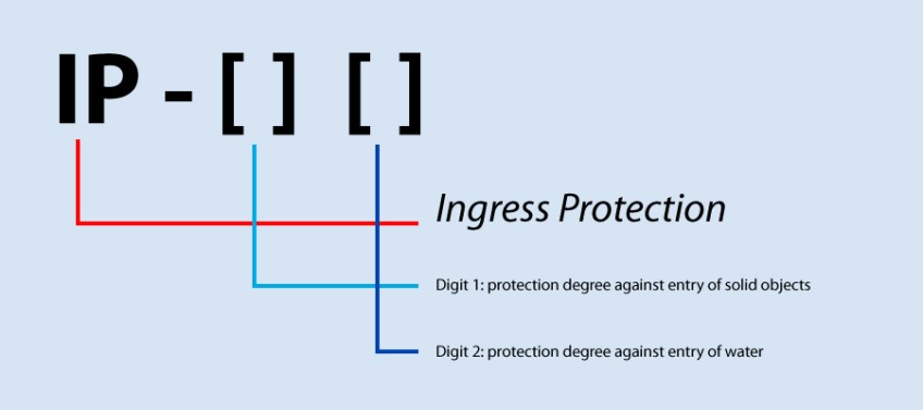 IP degree protection