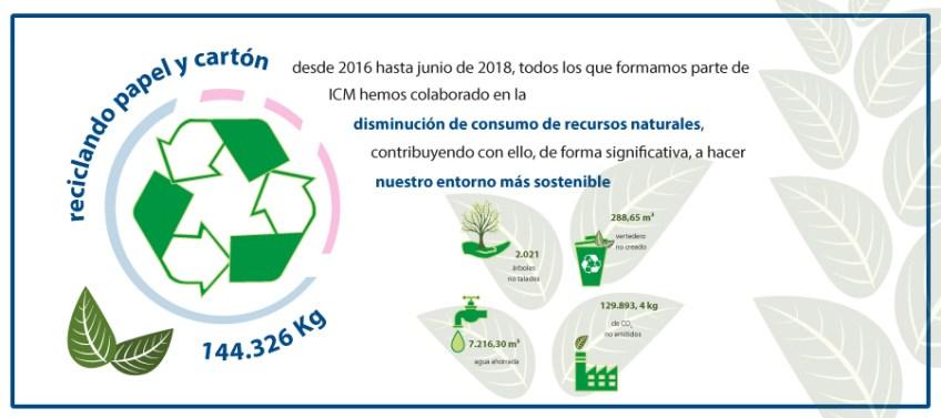 Logros medioambientales de ICM desde 2016