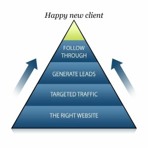 Happy new client process-business development