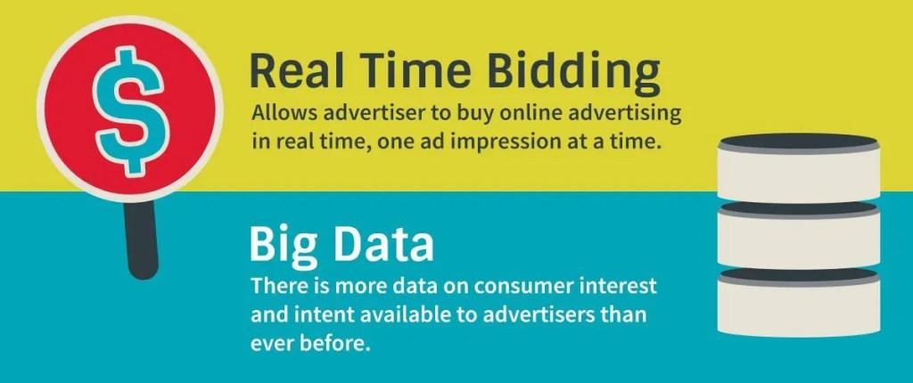 Real Time Buying Platform