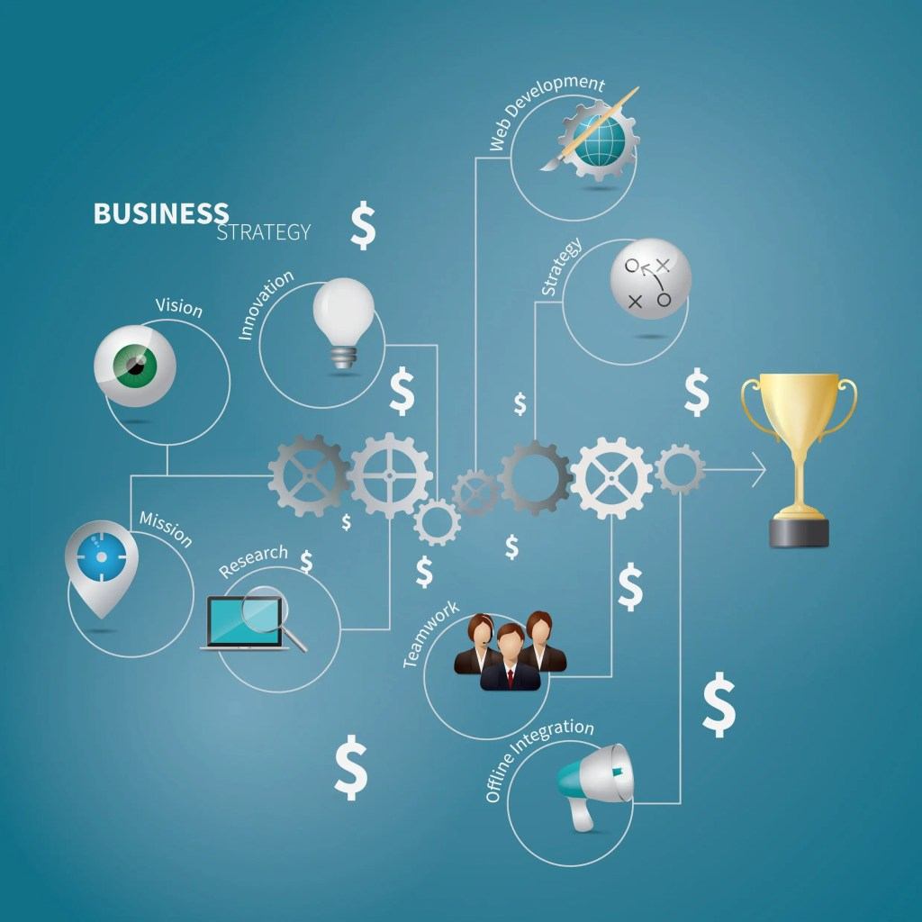 Website development and business strategy