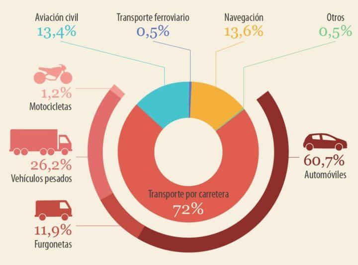 Revolución de los coches eléctricos: Gráfico de emisiones de CO2 originadas por el transporte en la UE