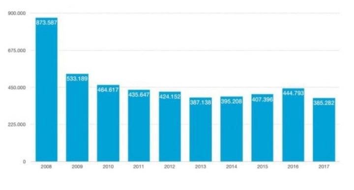 Evolución del número de permisos de conducir 2008-2017