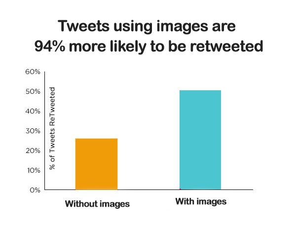tweets using images