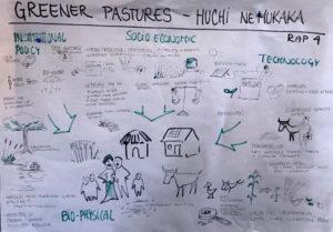 "The scenario ""Greener Pastures"", illustrated by Sidsel Vognsen, UNDP."