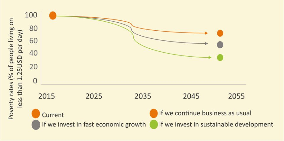 Figure 2: Long-term gains from improving practices - mapped up to 2050, based on initial and end points, while the shape of the trajectories not known.