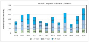 Proportions of low, medium and high rainfall events in annual rainfall in the watershed.